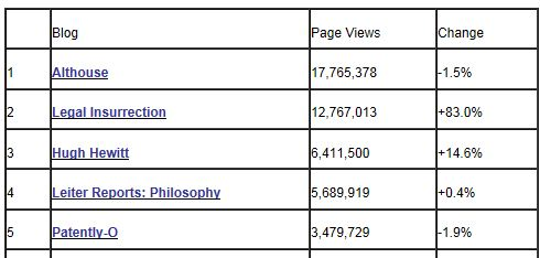 Tax Prof Blog Rankings 9-30-2012 Page Views