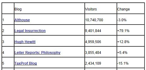 Tax Prof Blog Rankings 9-30-2012 Visits