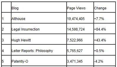Tax Prof Blog Rankings 12-31-2012 Page Views