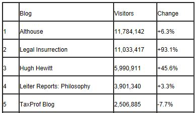 Tax Prof Blog Rankings 12-31-2012 Visits