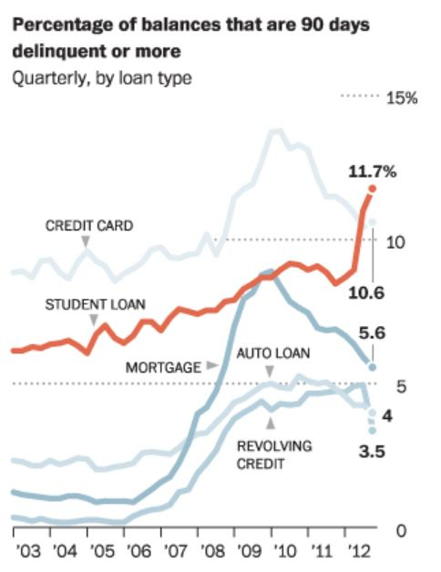 Higher Ed bubble in two charts