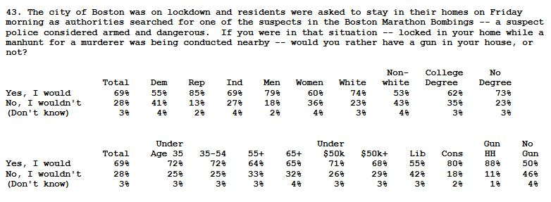 Fox Poll Gun Owner Manhunt Q43 - details