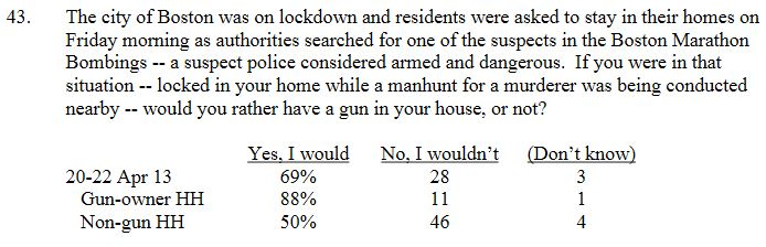 Fox Poll Gun Owner Manhunt Q43
