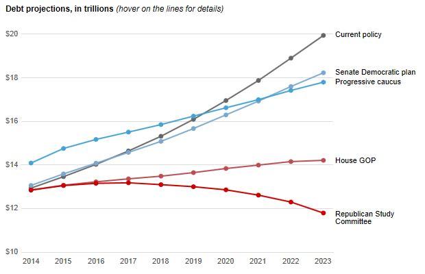 WaPo Debt Graph