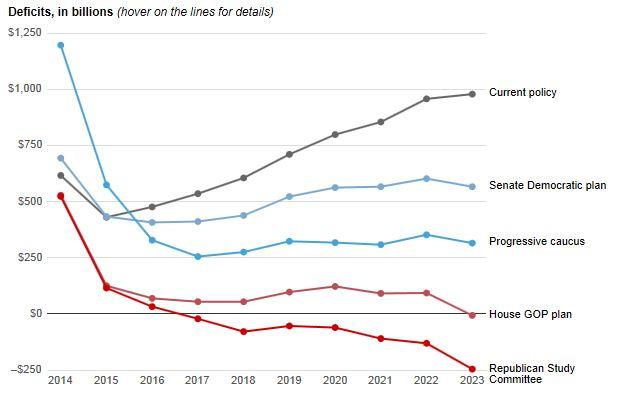 WaPo Deficit Graph