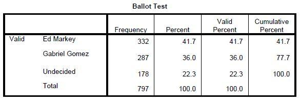 Emerson MASEN Poll 5-2-2013  - Ballot test
