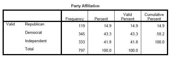 Emerson MASEN Poll 5-2-2013  - Party Affiliation