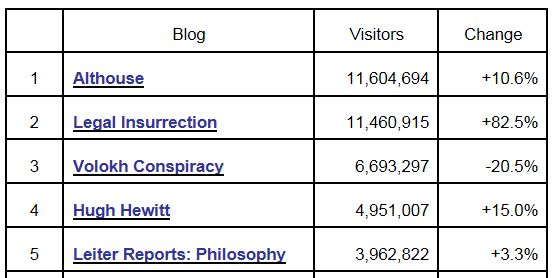 Tax Prof Blog Rankings 6-30-2013 Visits