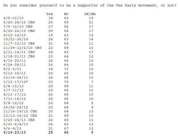 CBS-NYT poll Tea Party Question