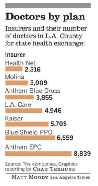 Doctors by Obamacare Plan - LA Times