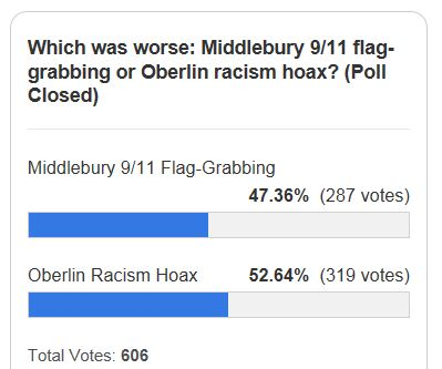 Poll Results Middlebury Oberlin