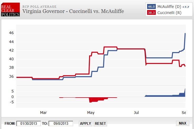 RCP VA Gov Polling ao 9-8-2013