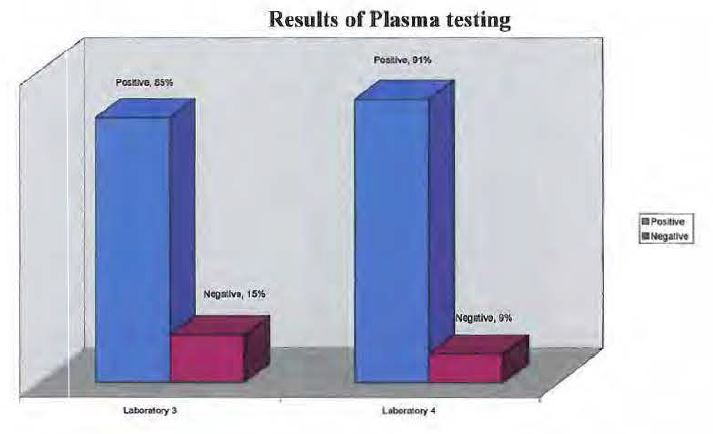 UN Syria Chemical Weapons Report - Bar Chart Plasma Results