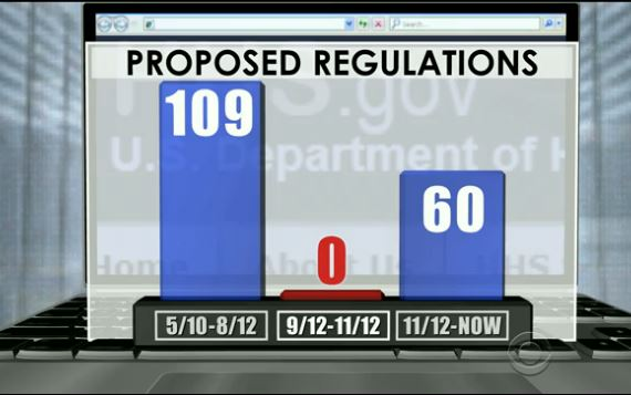 CBS News HHS Regs Fall 2012
