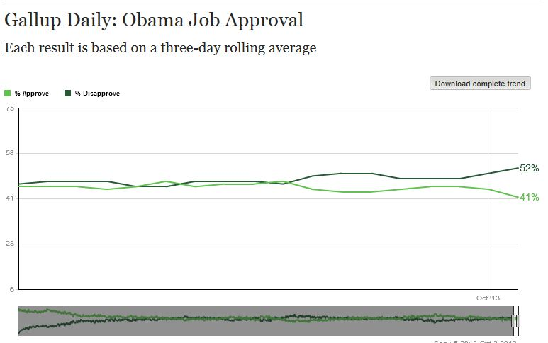 Gallup Presidential Approval Average 9-15 - 10-4 2013