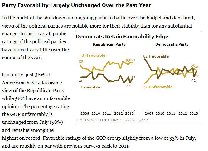 Pew Party Favorability 10-15-2013 full