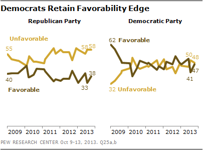 Pew Party Favorability 10-15-2013