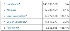 Tax Prof Blog Rankings 9-30-2013 Page Views 1-5