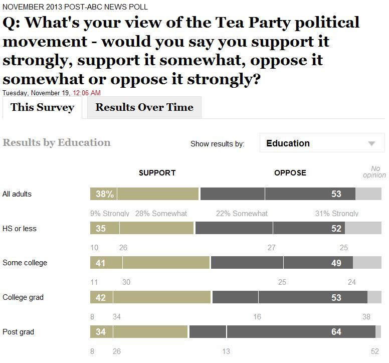 ABC WaPo Poll 11-19-2013 Tea Party Support By Education