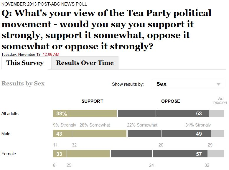 ABC WaPo Poll 11-19-2013 Tea Party Support By Sex