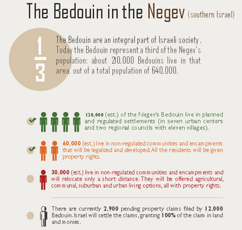 (The Bedouin in the Negev - via Israeli MFA)