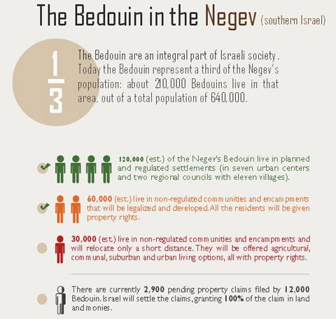 (The Bedouin in the Negev - via Israeli MFA)