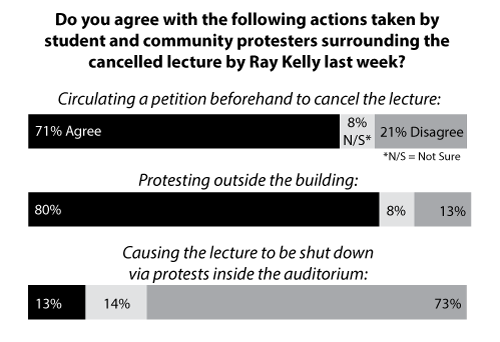 Brown Daily Herald poll Ray Kelly protest