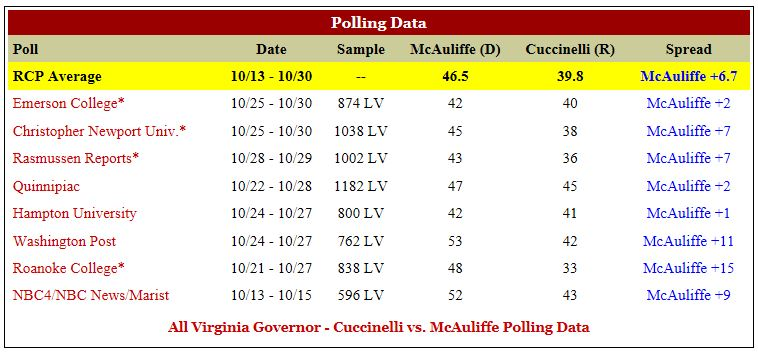 RCP VA Gov Polls 11-1-2013