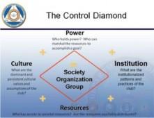 The Control Diamond