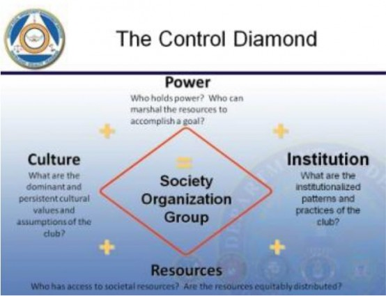 The Control Diamond