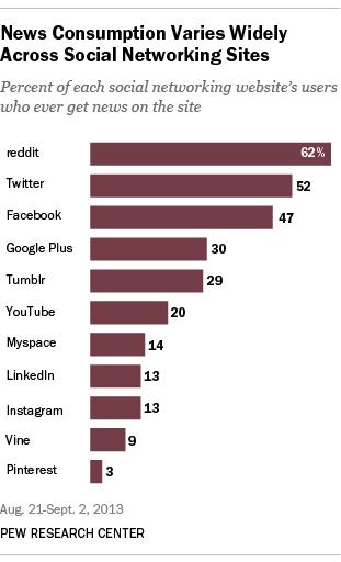 social-media-news-users
