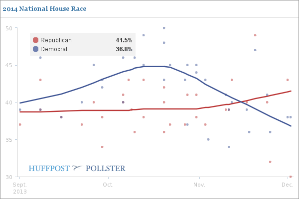 Congressional Generic Polling Data Chart 12-6-2013