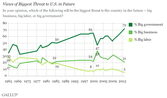 Gallup Big Govt Threat chart 12-2013