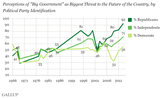 Gallup distrust of Govt chart 12-2013