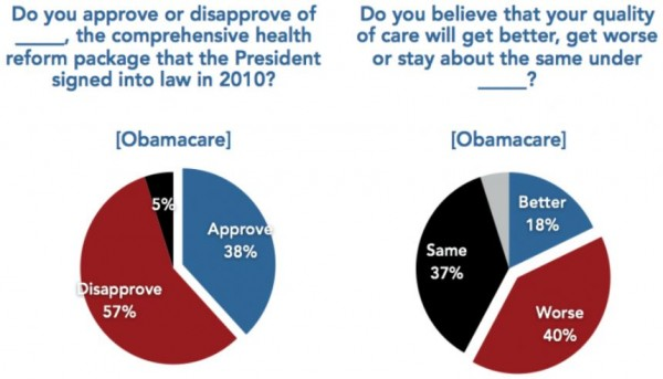 Harvard Survey Approval Obamacare Close Up