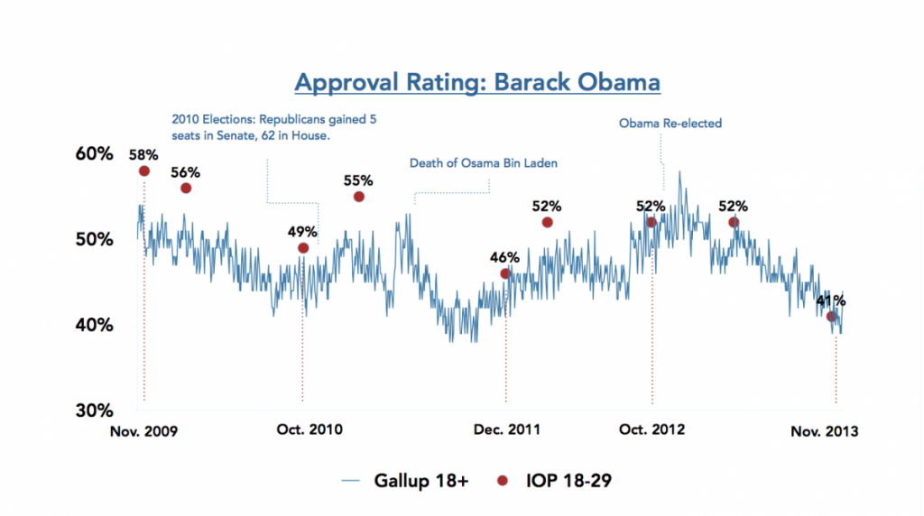 Harvard Survey Fall 2013 Millenial Obama Approval
