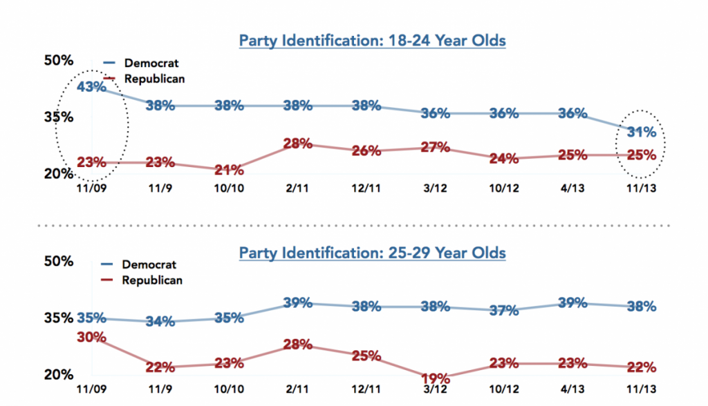 Harvard Survey Fall 2013 Millenial Party Identifications