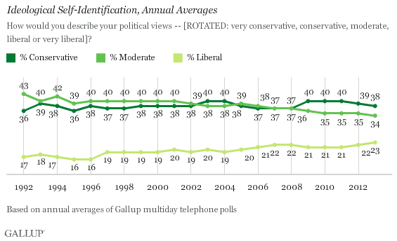 Gallup ideological self identification Jan 2014