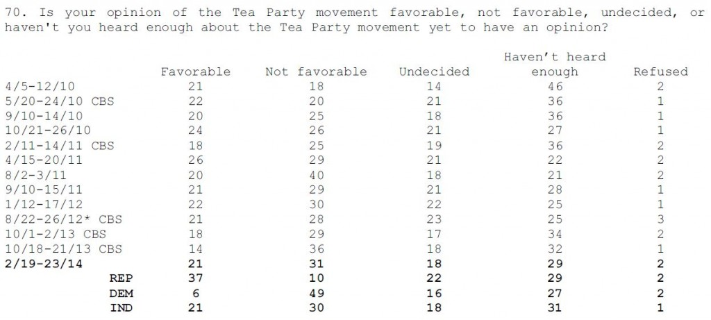 CBS-NYT Poll February 2014 Q 70 Tea Party Favorability