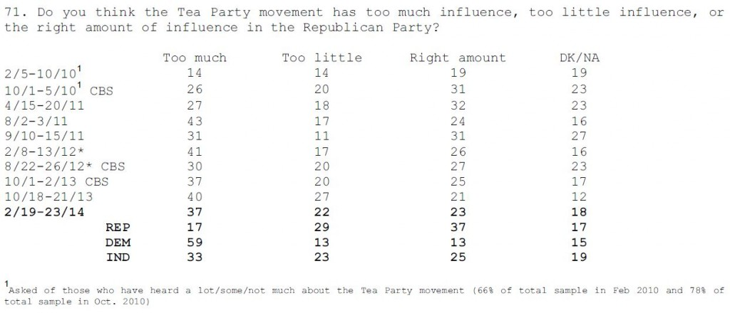 CBS-NYT Poll February 2014 Q 71 Tea Party Influence