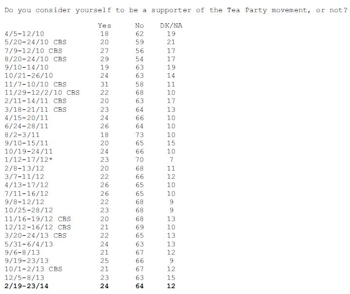 CBS-NYT Poll February 2014 Tea Party Support
