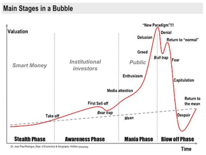 Stages of Bubble Chart with title