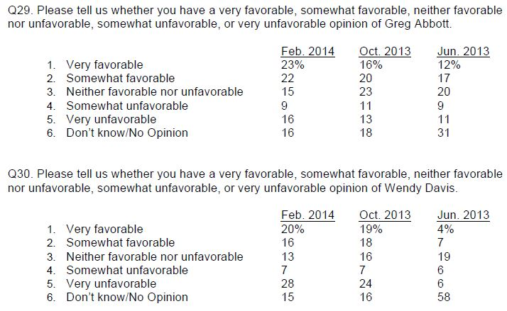 U Texas Poll Feb 2014 Abbott Davis favorability