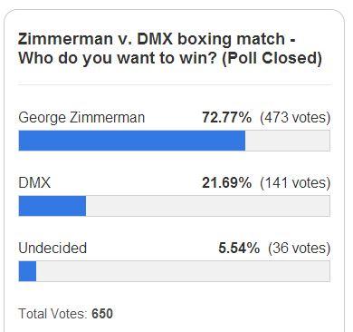 Zimmerman Boxing Match Poll