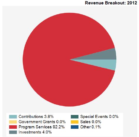 ASA 2012 Revenue Data Pie Chart