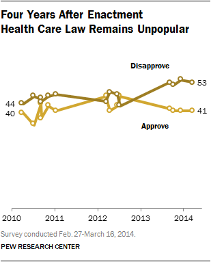 Obamacare Approval Chart