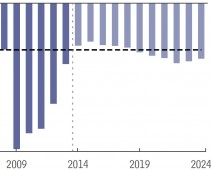 Budget Defecit Projections CBO April 2014
