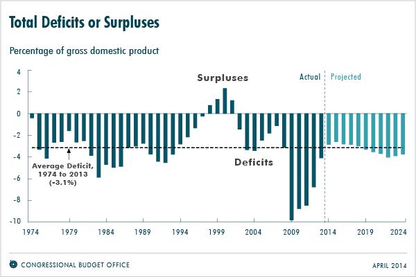 cbo deficit projections