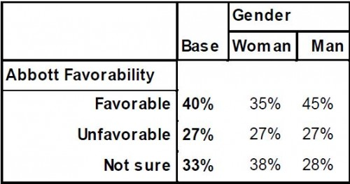 PPP Texas Governor Poll April 2014 by Gender Favorability Abbott