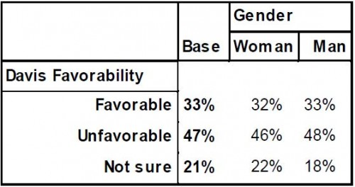 PPP Texas Governor Poll April 2014 by Gender Favorability Davis